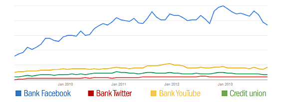 google_trends_bank_facebook_twitter_credit_union