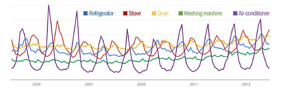 google_trends_durable_goods