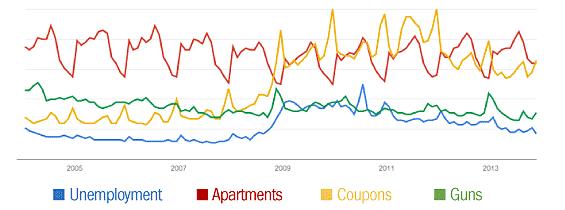 google_trends_economic_indicators