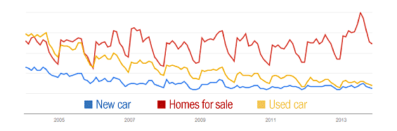 google_trends_homes_new_used_cars_for_sale