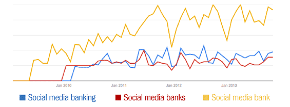 google_trends_social_media_banking