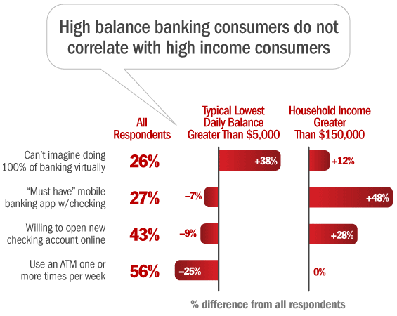 age trumps income when targeting checking account consumers