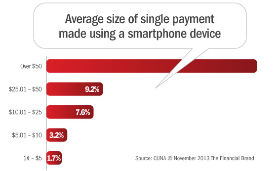 mobile_smartphone_payments_amounts