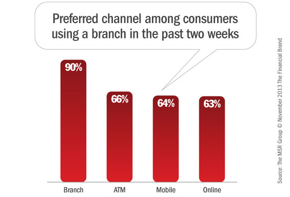 preferred_branch_atm_online_mobile_banking_channels