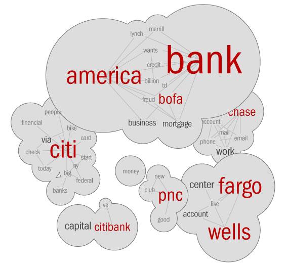 social_media_banking_big_banks