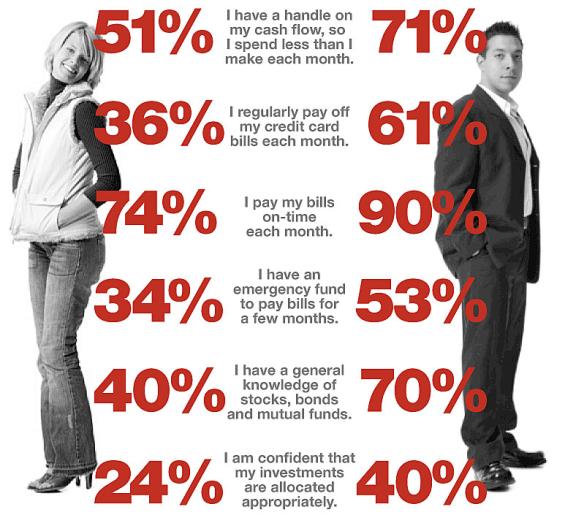 women_vs_men_finances_money_banking