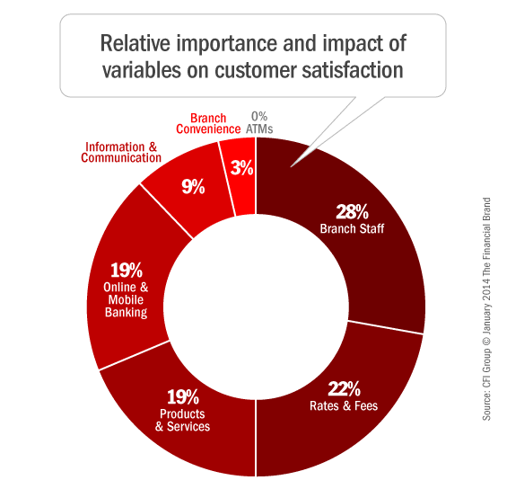 satisfaction factors In this environment for employee satisfaction, it is vitally important to know which factors most affect employee satisfaction you want to spend your time, money, and energy on programs, processes, and factors that will have a positive impact on employee satisfaction.