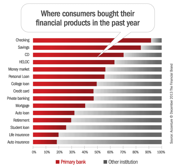 banking_products_consumer_loyalty