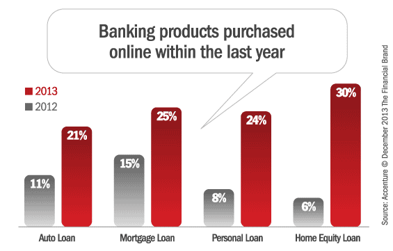 banking_products_purchased_online