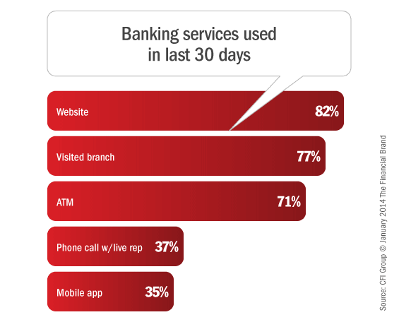 banking_services_used_last_30_days