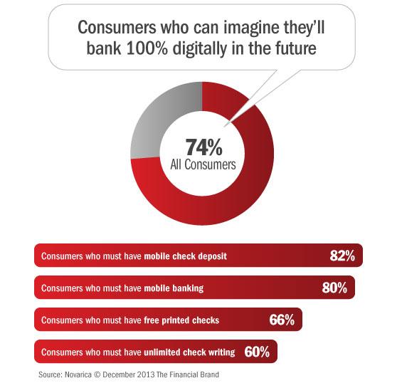 consumers_digital_banking_future