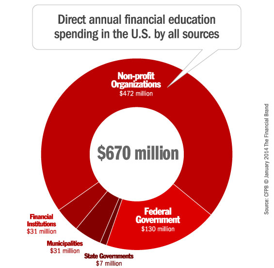 financial_education_spending