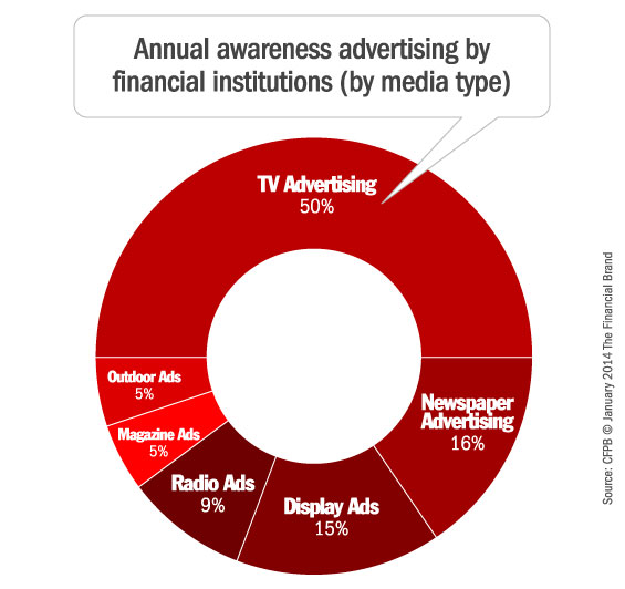 financial_marketing_awareness_advertising_media