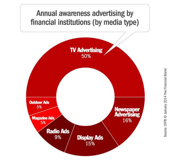 financial_marketing_awareness_advertising_media