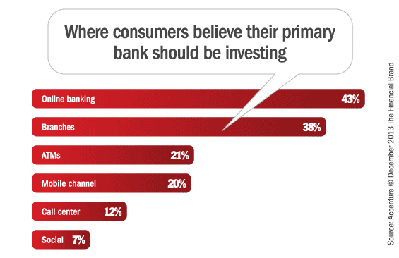 investmetns_in_retail_banking_channels