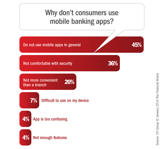 mobile_banking_consumer_objections