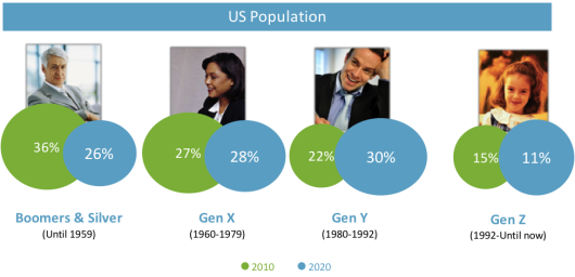 Personalized Demographics
