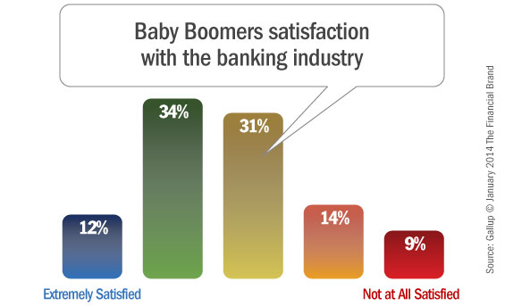 baby_boomer_satisfaction_banking