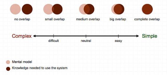 simple_complex_models