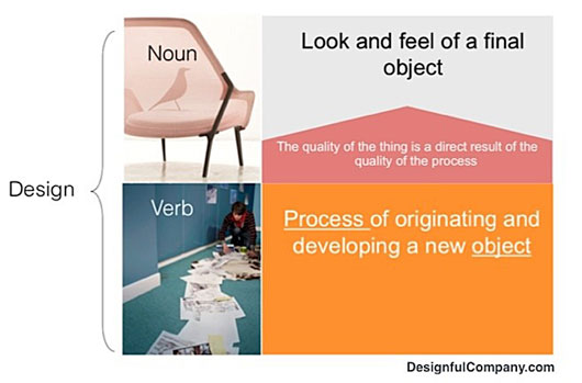 simple_design_thinking