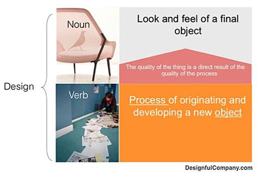 simple_design_thinking