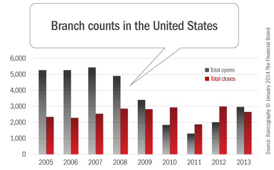 size_of_bank_credit_union_branch_networks