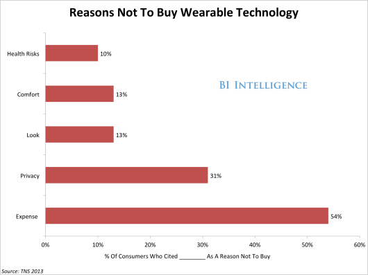 Reasons not to buy