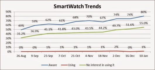 Smartwatch use