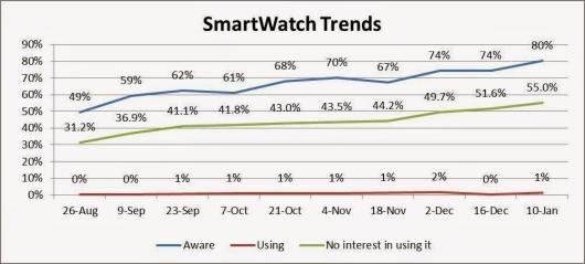 Smartwatch use
