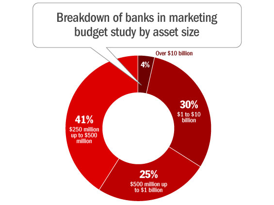 Bank Marketing Budgets How Much Is Enough