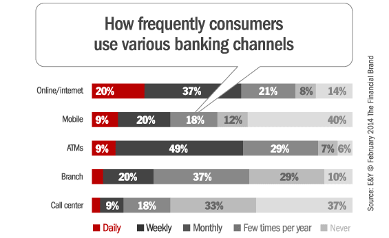 consumer_banking_channel_preferences