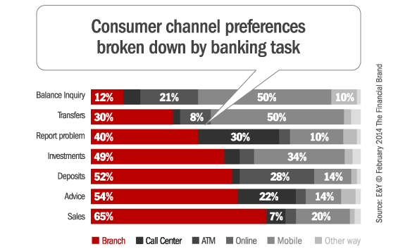 consumer_channel_preferences_by_banking_task