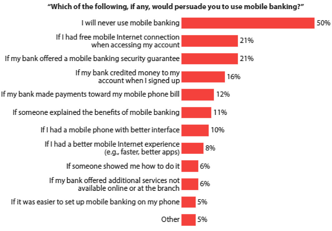 Building A Winning Mobile Banking Strategy