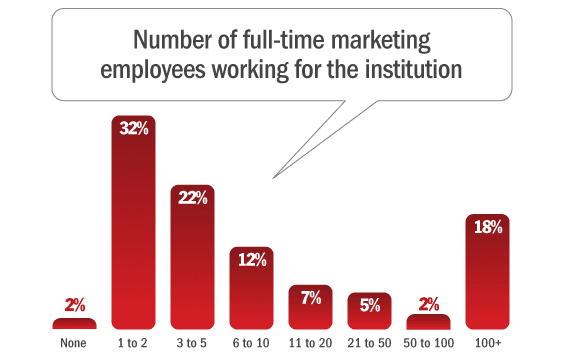 number_of_marketing_employees