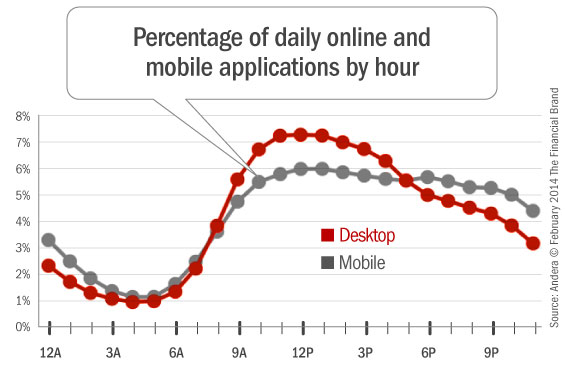 online_mobile_banking_applications_by_hour