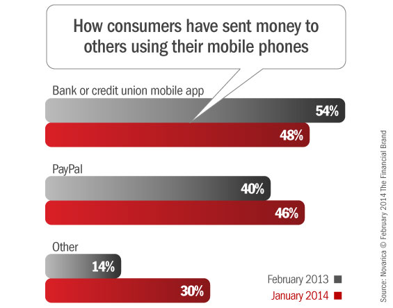 p2p_mobile_payment_providers