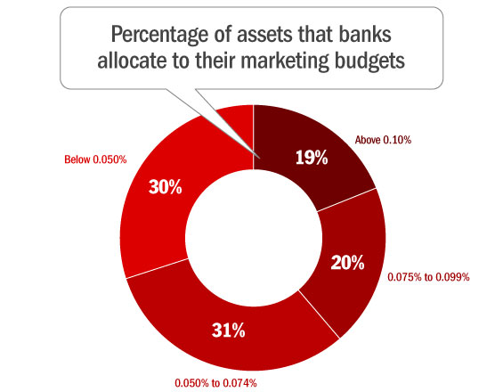 percentage_of_assets_banks_allocate_to_marketing_budgets