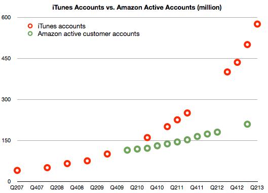 Amazon vs. Apple Customers