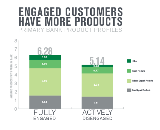 Engagement - Products Gallup