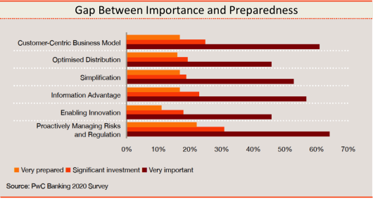 Gap Between Importance and Preparedness