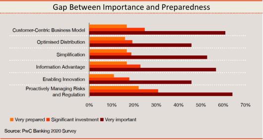 Gap Between Importance and Preparedness