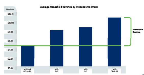 avg_household_enrollment