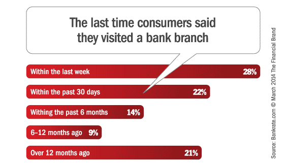bank_branch_visits