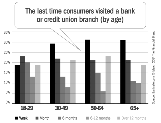 bank_branch_visits_by_age