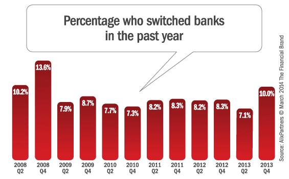 bank_switchers