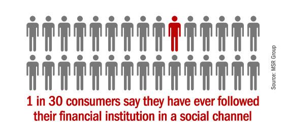 banks_social_media_ever_followed