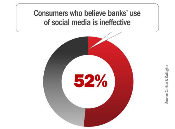 banks_social_media_ineffective