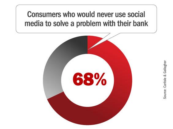 banks_social_media_problems