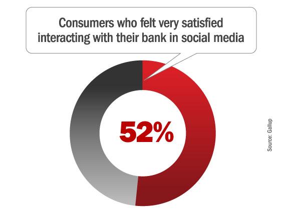 banks_social_media_satisfied