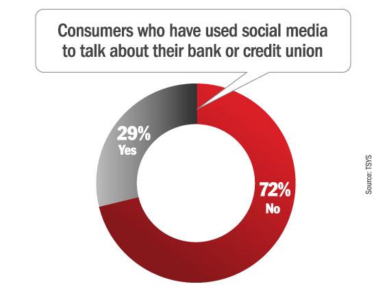 banks_social_media_talking_about